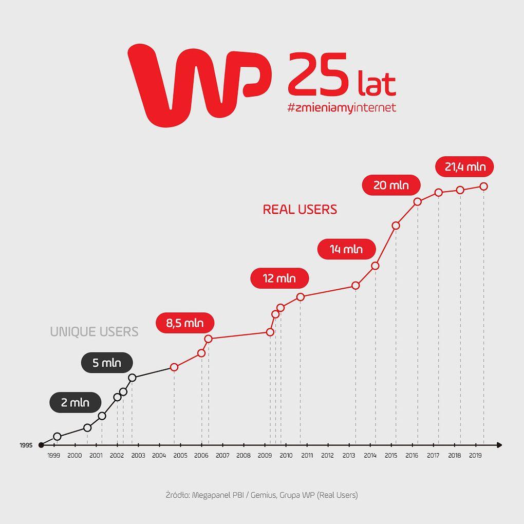 Liczba użytkowników WP na przestrzeni lat