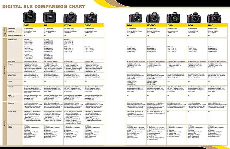 Canon Era Parison Chart Best Photos And Description Of