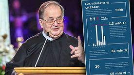 Fundacja Lux Veritatis została założona m.in. przez ojca Tadeusza Rydzyka. Do dziś pozostaje w zarządzie Lux Veritatis