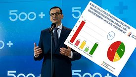 Premier Morawiecki nie chciał indeksacji 500 plus. Co ciekawe nie oczekują od niego tego Polacy.