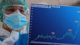 Koronawirus w Europie nie zwalnia. Polska przekroczyła historyczny próg