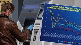 Epidemia koronawirusa znacząco obniżyła wartość rynkową największych banków.
