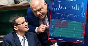 Holding PiS ratuje tylko PGNiG. Zyski państwowych spółek niższe o połowę