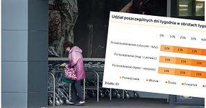 Pandemia zmieniła zwyczaje Polaków. Tydzień zaczynamy od zakupów