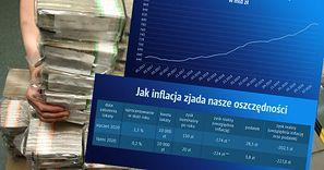 Inflacja zjada oszczędności. Polacy na lokatach tracą miliardy