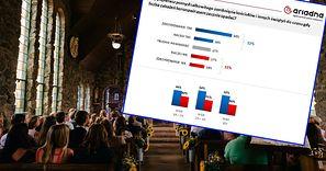 Obostrzenia w kościołach. Polacy popierają pomysł całkowitego zamknięcia świątyń