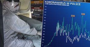 Koronawirus w Polsce. Kolejny rekord w kraju, problem na Śląsku