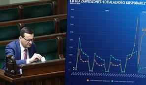 Koronawirus zamyka biznesy w Polsce. Tysiąc zrezygnowało, ponad 11 tys. zawiesiło działalność. W niecały tydzień