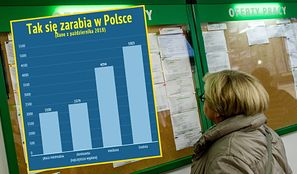 Cała prawda o zarobkach w Polsce. Mediana prawie tysiąc złotych niższa niż średnia płaca