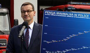 Pensja minimalna w górę, wpływy do budżetu w górę. Hojność państwa warta jest 2 mld zł
