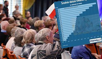 Przewidywana średnia długość życia rośnie. Sprawdziliśmy, jak wpływa na emerytury