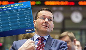 Rekordowo drogie akcje polskich spółek. Akurat w szczycie największego kryzysu