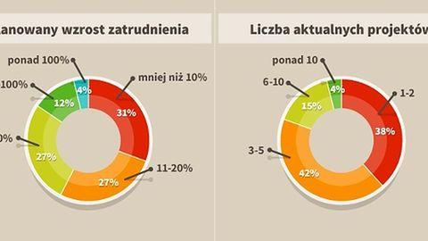 CD Projekt RED otwiera oddział w Krakowie