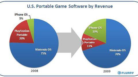 Na grach iPhone zarabia lepiej niż PSP