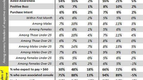 Badania: Move i Kinect po E3