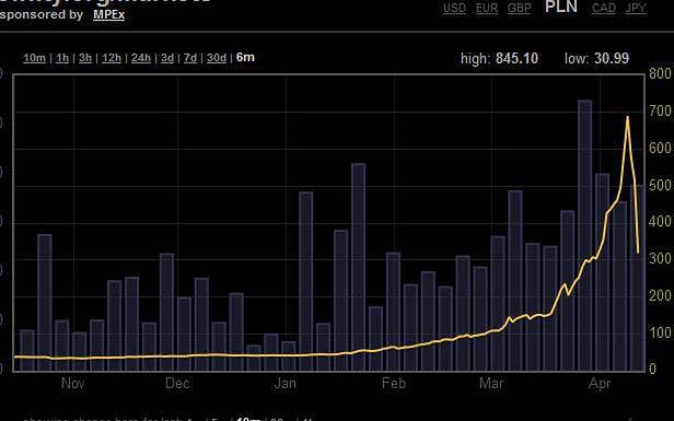 bitcoinem bitcoin pelno nuomonę
