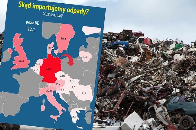 Importujemy góry odpadów. Najwięcej przyjeżdża z Niemiec.