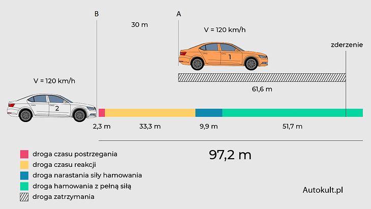 Si los autos viajaran uno tras otro y el conductor del # 2 no hubiera intentado girar, la colisión se habría producido a 91,6 metros del punto B.
