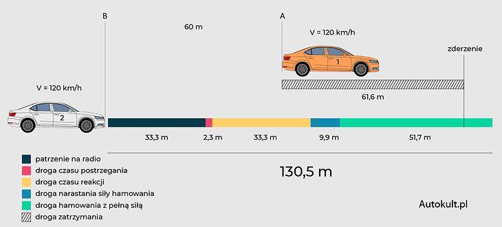 Antes de que el conductor 2 comience a frenar con toda su fuerza, viajará aproximadamente 80 metros.