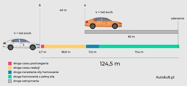 Aquí, el estado se muestra a una distancia de 40 metros del vehículo que va delante.  Aunque esto todavía no es suficiente, muchos conductores dejan menos espacio