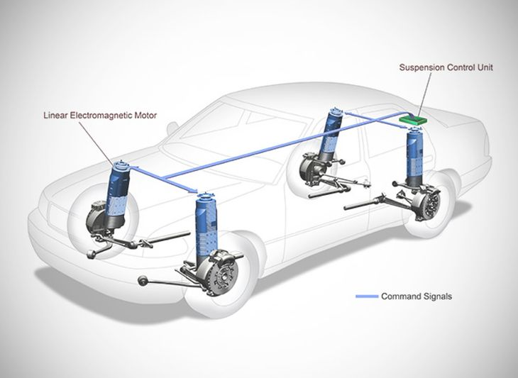 Elektromagnetyczne zawieszenie Bose