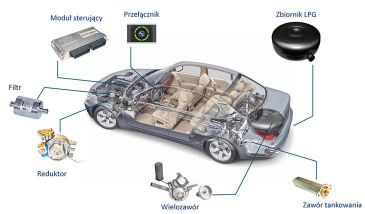 z jakich podzespołów składa się instalacja LPG w samochodzie