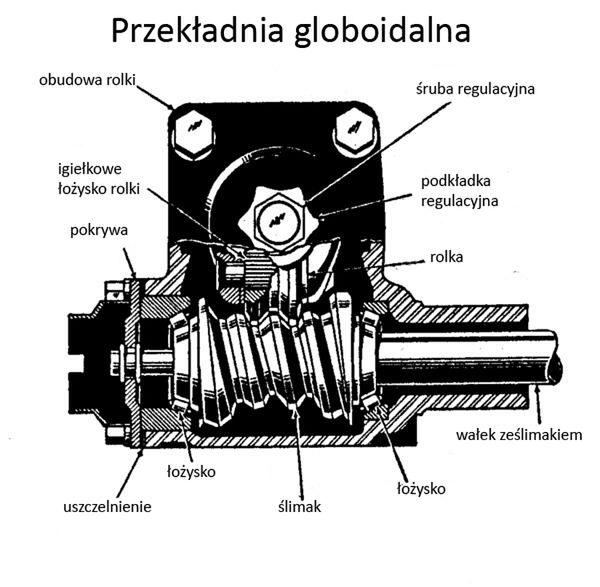 Przekładnia ślimakowa I Globoidalna Układ Kierowniczy