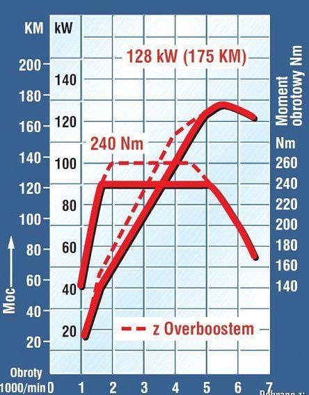 Charakterystyki silnika – co mówią wykresy? | Autokult.pl