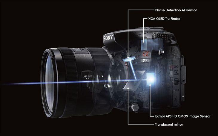 Sony A77 - budowa (źródło: The Online Photographer)