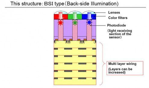 Matryca typu BSI (Toshiba)