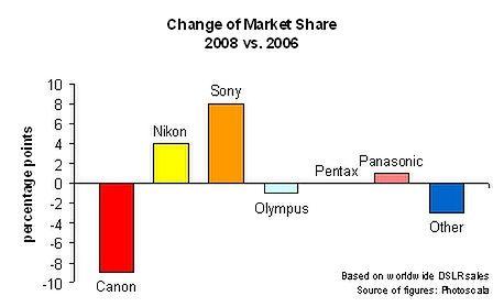 Canon największym przegranym na rynku lustrzanek
