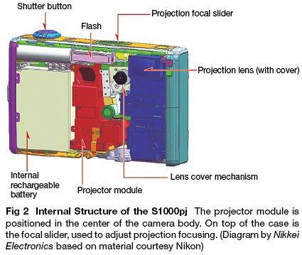 Tajemnice projektora w Nikonie Coolpix S1000pj