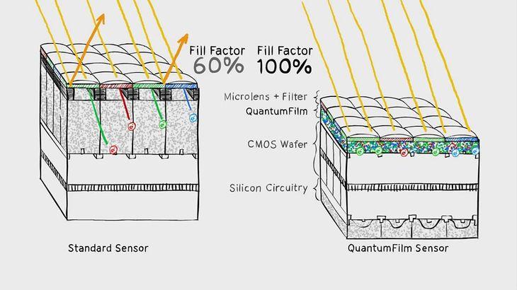 InVisage QuantumFilm vs tradycyjny sensor (©InVisage/YouTube)
