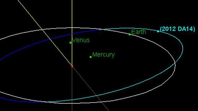 Na ilustracji widać miejsca, gdzie orbity się przecinają (Fot. NASA)