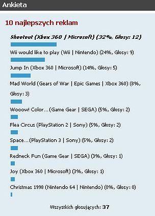 Obrazek: Wyniki ankiety