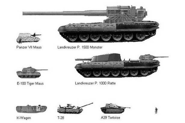 Porównanie wielkości czołgów
