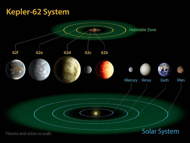 Porównanie układów planetarnych (Fot. NASA.gov)