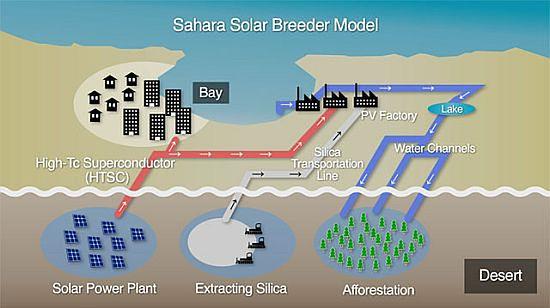 Saharyjska inwestycja w piasek