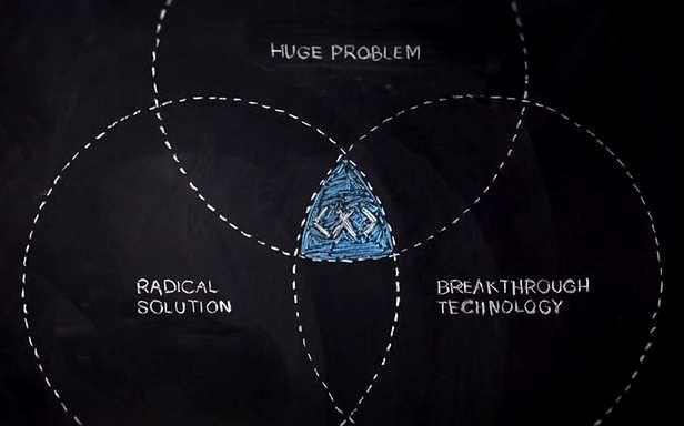 Jakie jest rozwiązanie?