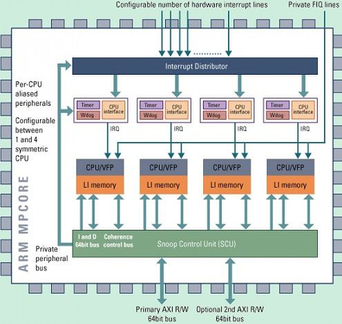 Procesor The ARM11TM MPCoreTM