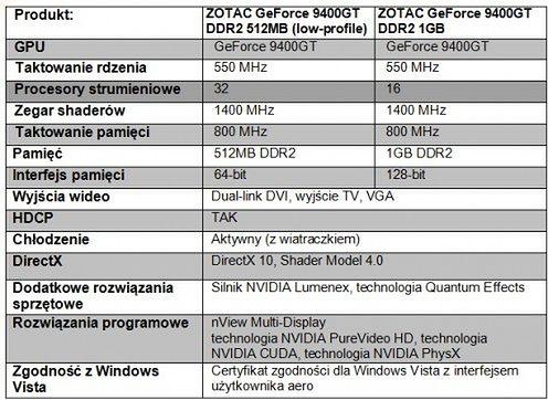 Zotac Geforce 9400gt Synergy Edition Gadżetomaniapl