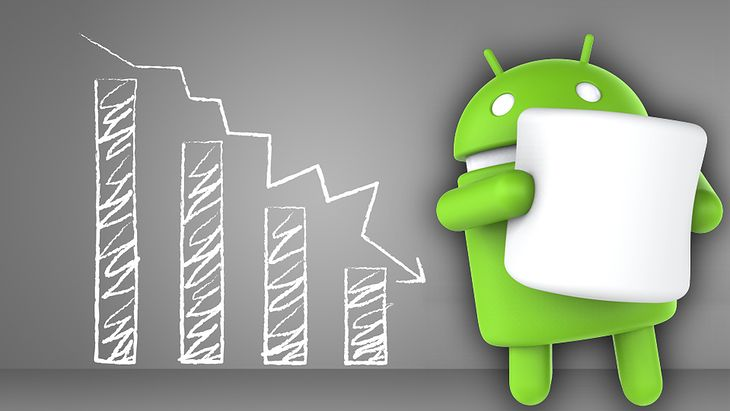 Android Marshmallow i wykres