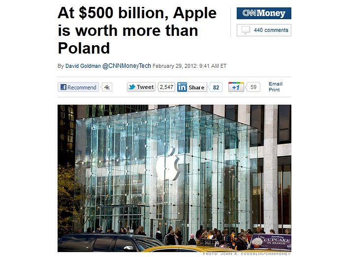 Apple wart więcej niż Polska (fot. cnnmoney)