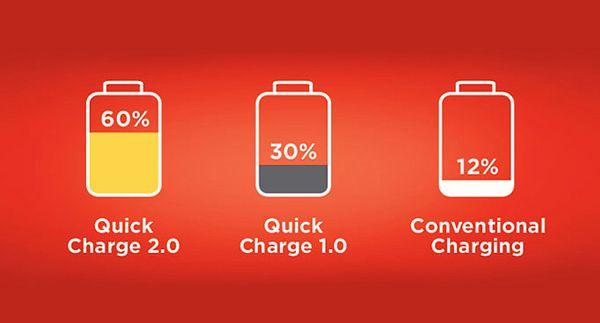 Quick Charge 2.0 vs zwykła ładowarka zobacz porównanie