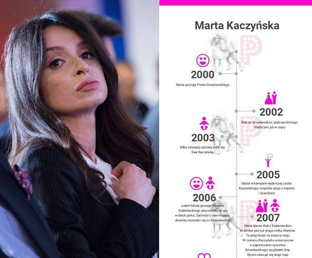 Trzech mężów, dwa rozwody i trójka dzieci: rozrysowaliśmy Wam życie Marty Kaczyńskiej