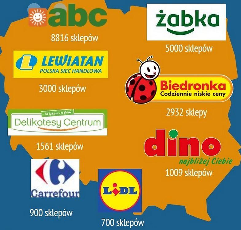 Sklepów jest w Polsce dużo więcej niż w Europie, porównując z dochodami ludności