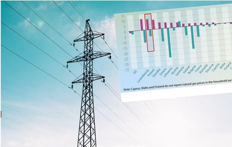 Ceny prądu. Polska z prawie największą podwyżką w UE