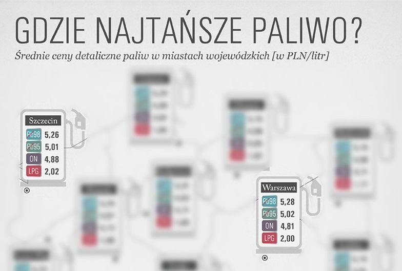 Ceny paliw w Polsce. Oto sposób na tankowanie o 70 groszy taniej