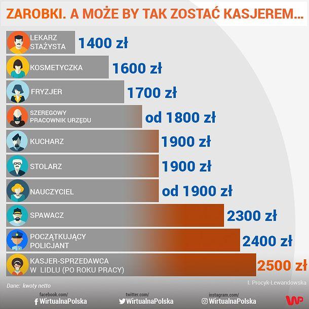 0a25f139c57ed Zarobki w Polsce. W dyskoncie można zarobić więcej niż w policji ...