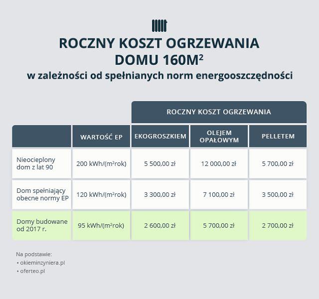 Zaawansowane Roczny koszt ogrzewania domu 160 mkw. w zależności od spełnianych PO19